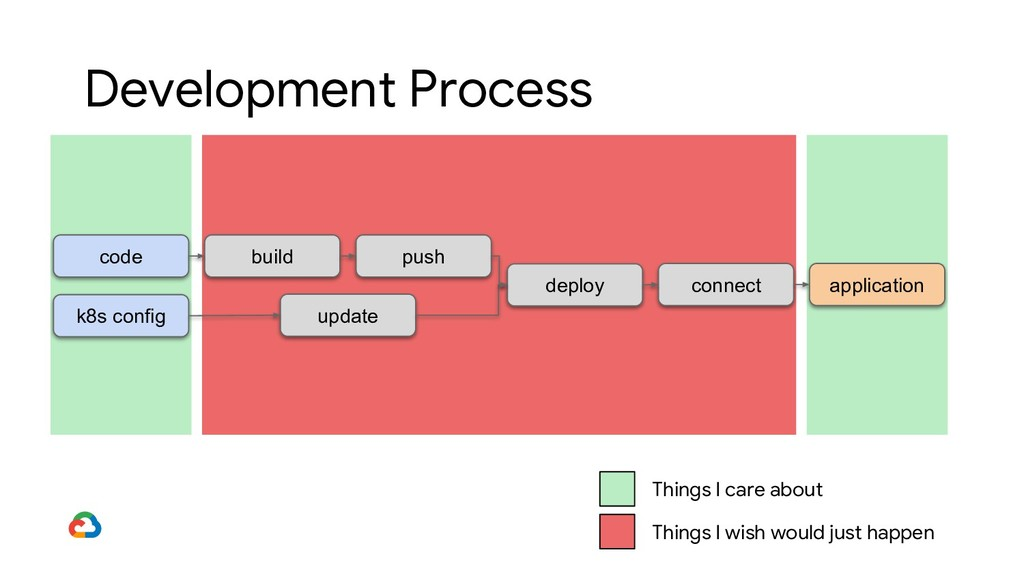 code build push Development Process deploy appl...
