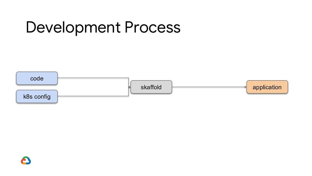 skaffold code Development Process application k...