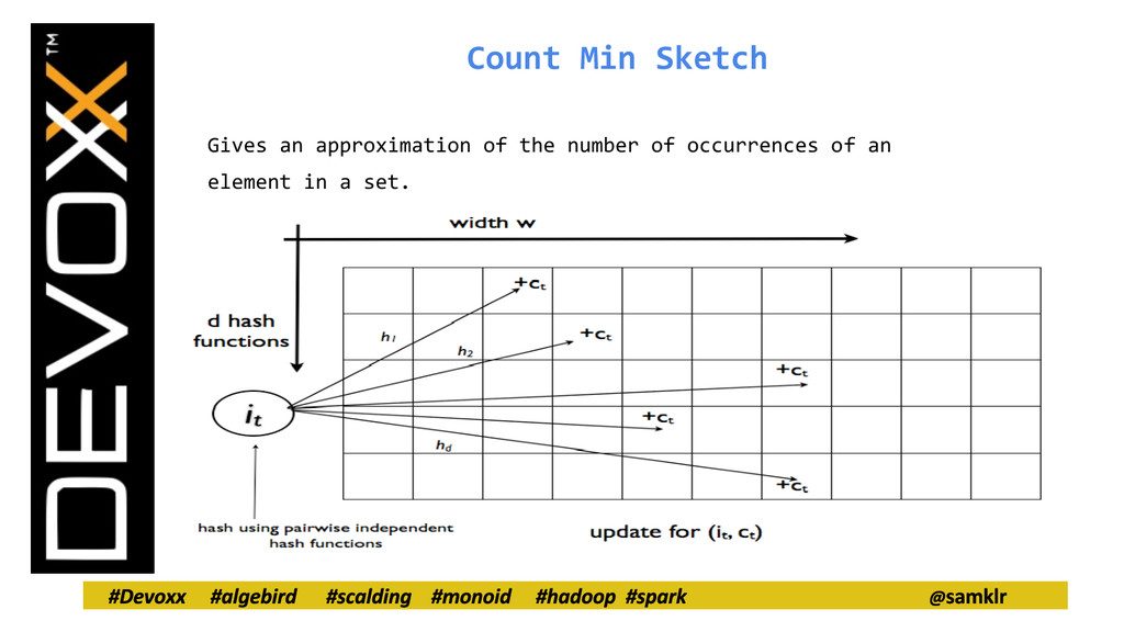Count Min Sketch Gives an approximation of the ...