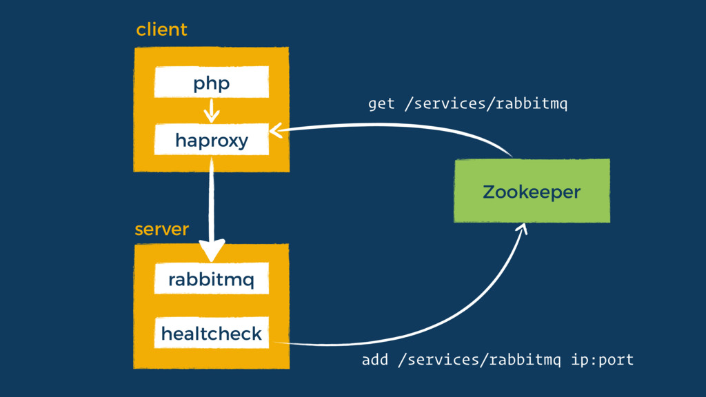 Zookeeper haproxy php healtcheck rabbitmq clien...