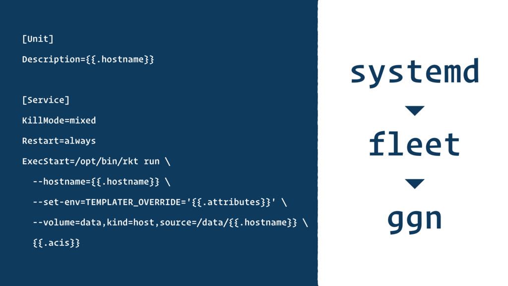 systemd [Unit] Description={{.hostname}} [Servi...