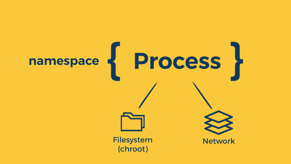 Process { } namespace Filesystem (chroot) Netwo...