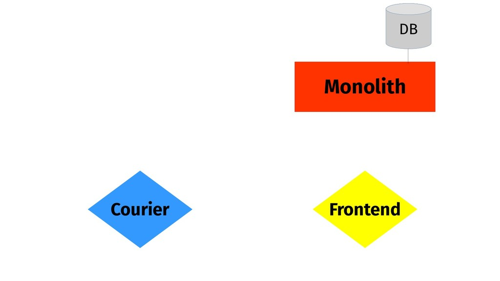Monolith Frontend Courier DB
