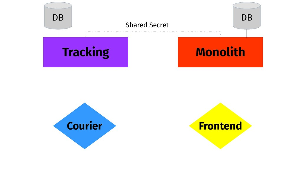 Monolith Tracking Frontend Courier DB DB Shared...