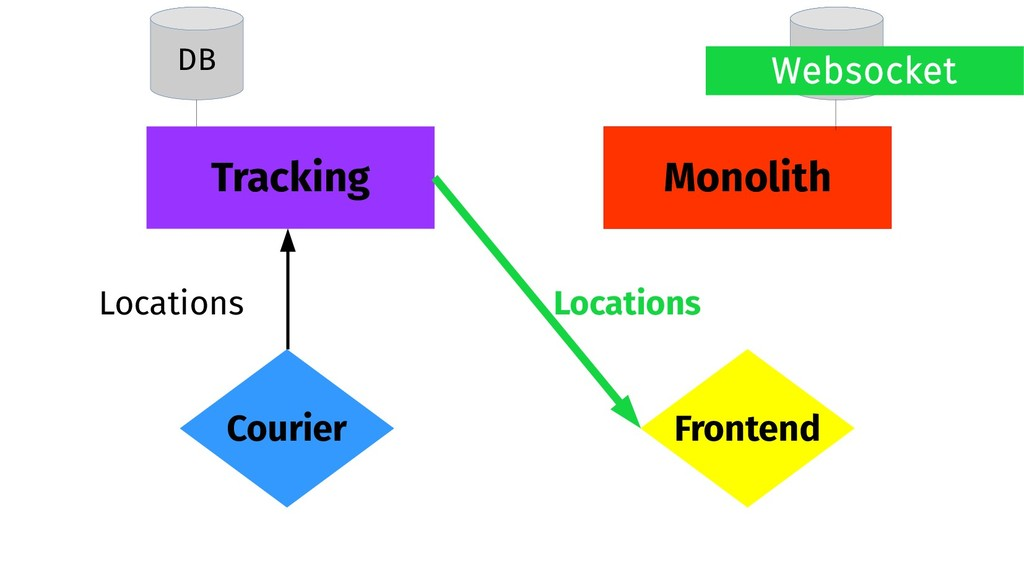 Monolith Tracking Frontend Courier DB DB Locati...