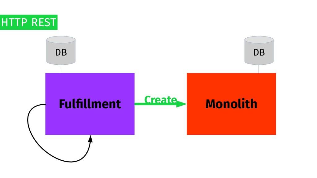 Monolith Fulfillment DB DB HTTP REST Create