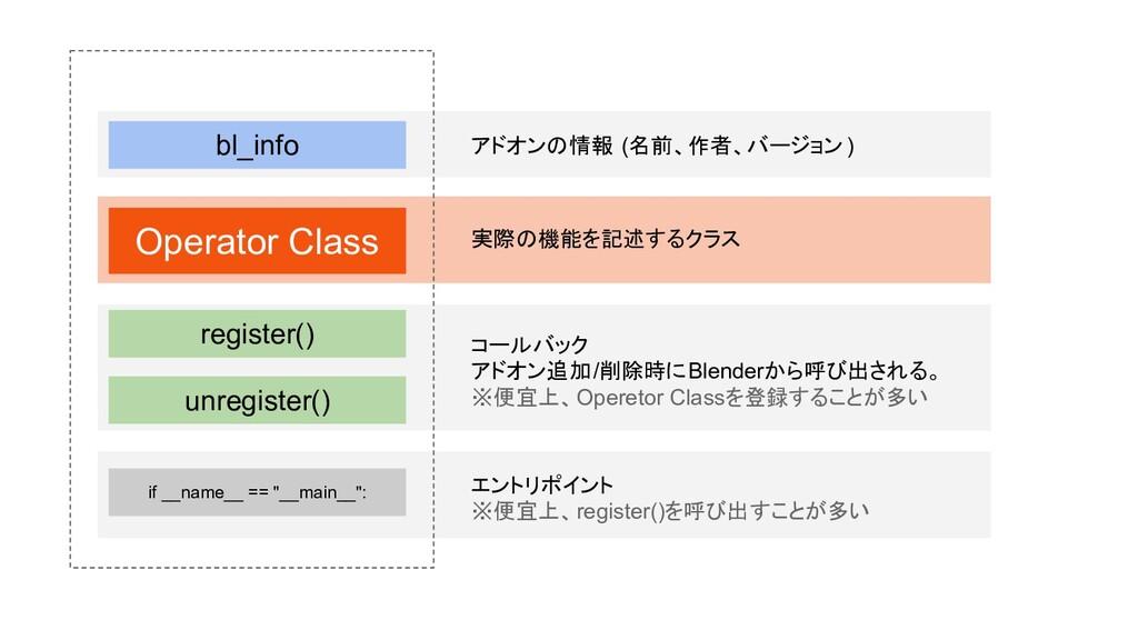 bl_info アドオンの情報 (名前、作者、バージョン ) register() unreg...