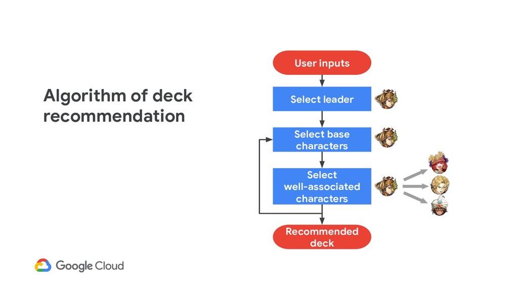 User inputs Select leader Select base character...