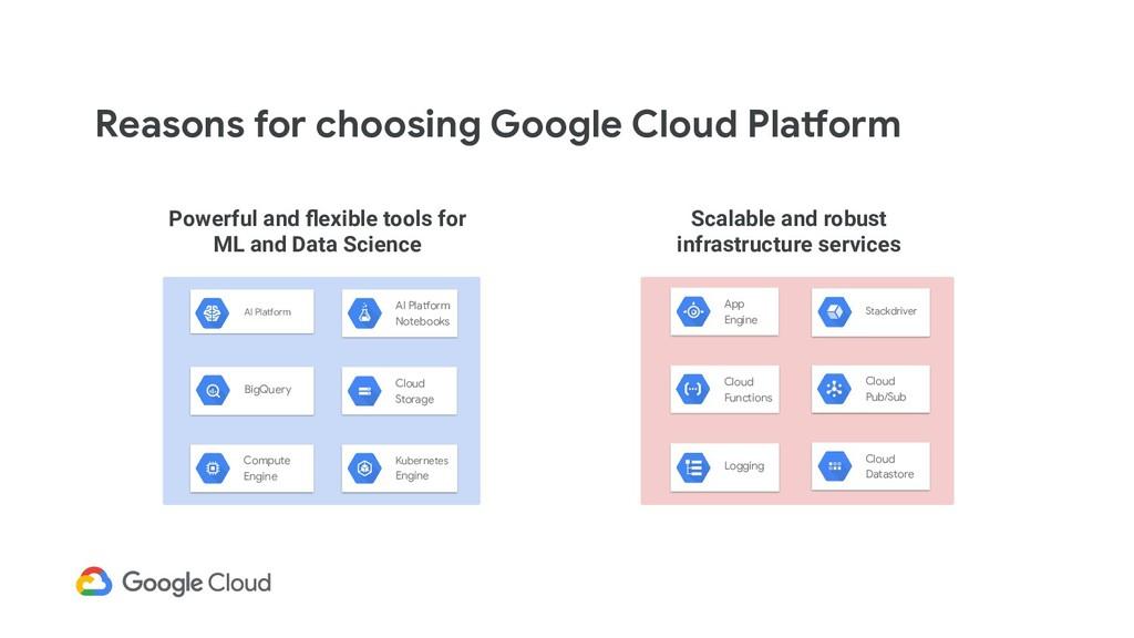 Reasons for choosing Google Cloud Platform Powe...