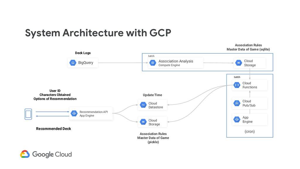 System Architecture with GCP batch Deck Logs Bi...