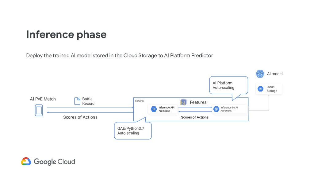 Inference phase Deploy the trained AI model sto...