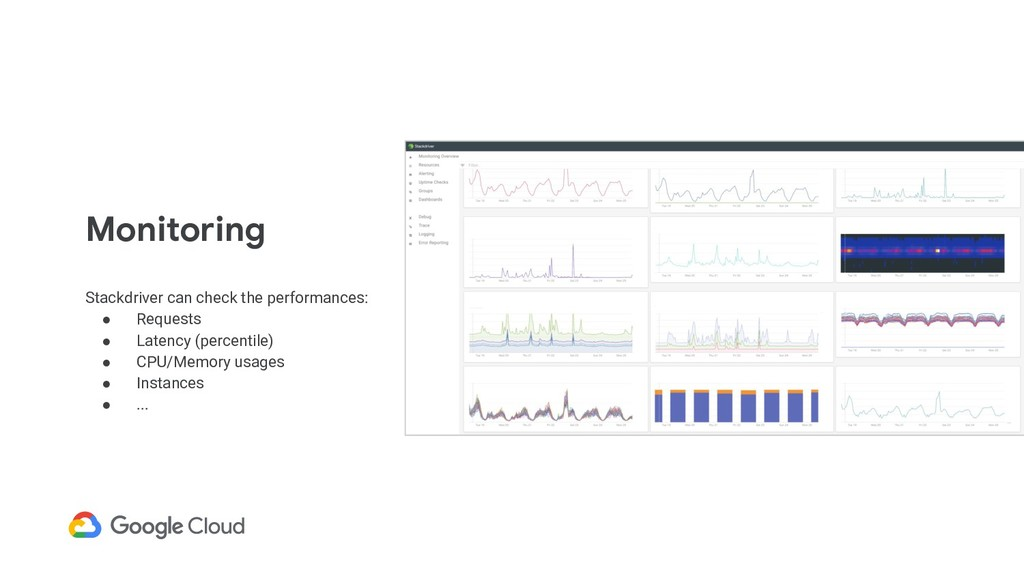 Monitoring Stackdriver can check the performanc...