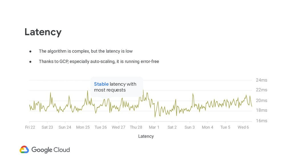 Latency ● The algorithm is complex, but the lat...
