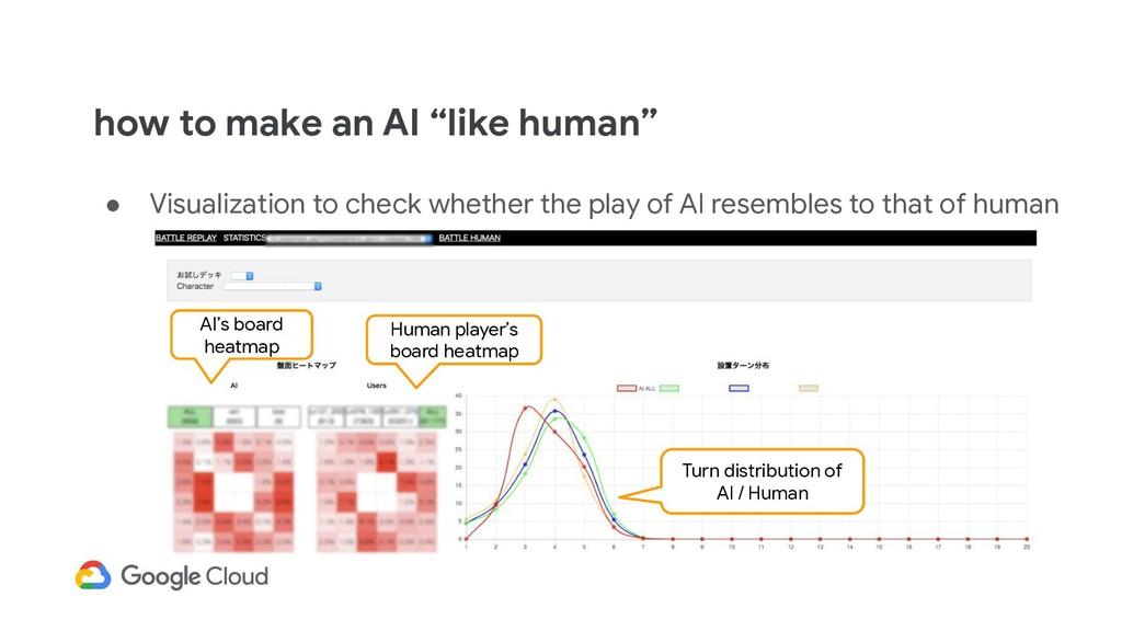 """how to make an AI """"like human"""" ● Visualization ..."""
