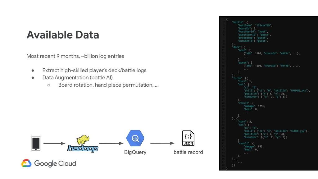Available Data Most recent 9 months, ~billion l...