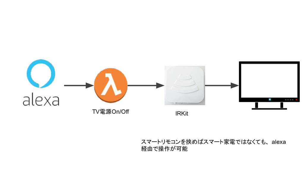 IRKit スマートリモコンを挟めばスマート家電ではなくても、 alexa 経由で操作が可能 ...