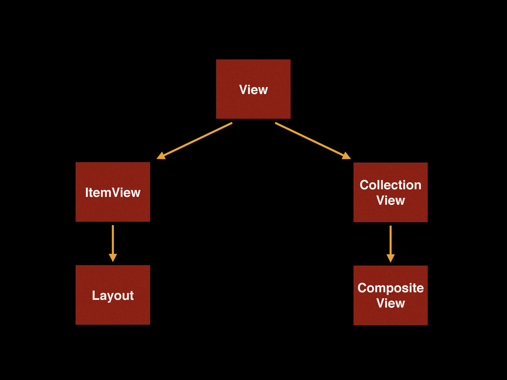 View ItemView Collection View Composite View La...
