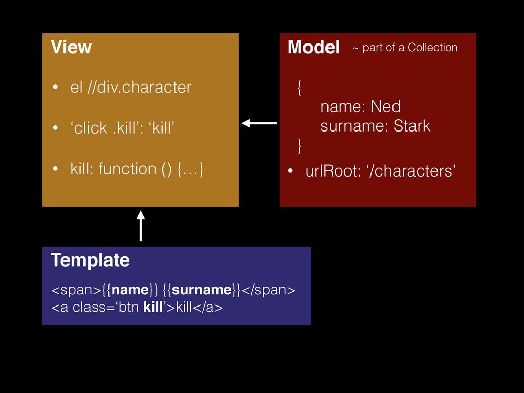 View • el //div.character • 'click .kill': 'kil...