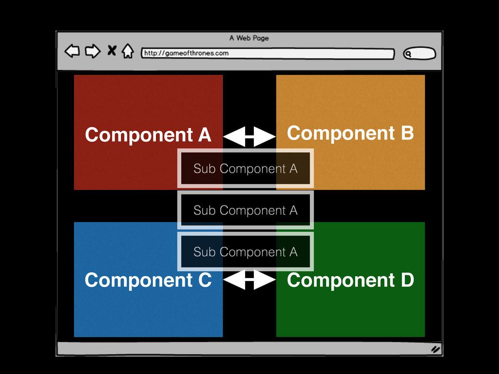 Component B Component C Component D Sub Compone...