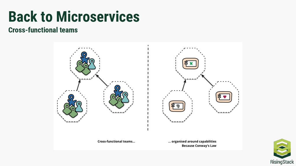 Back to Microservices Cross-functional teams