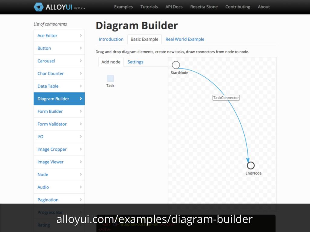 alloyui.com/examples/diagram-builder