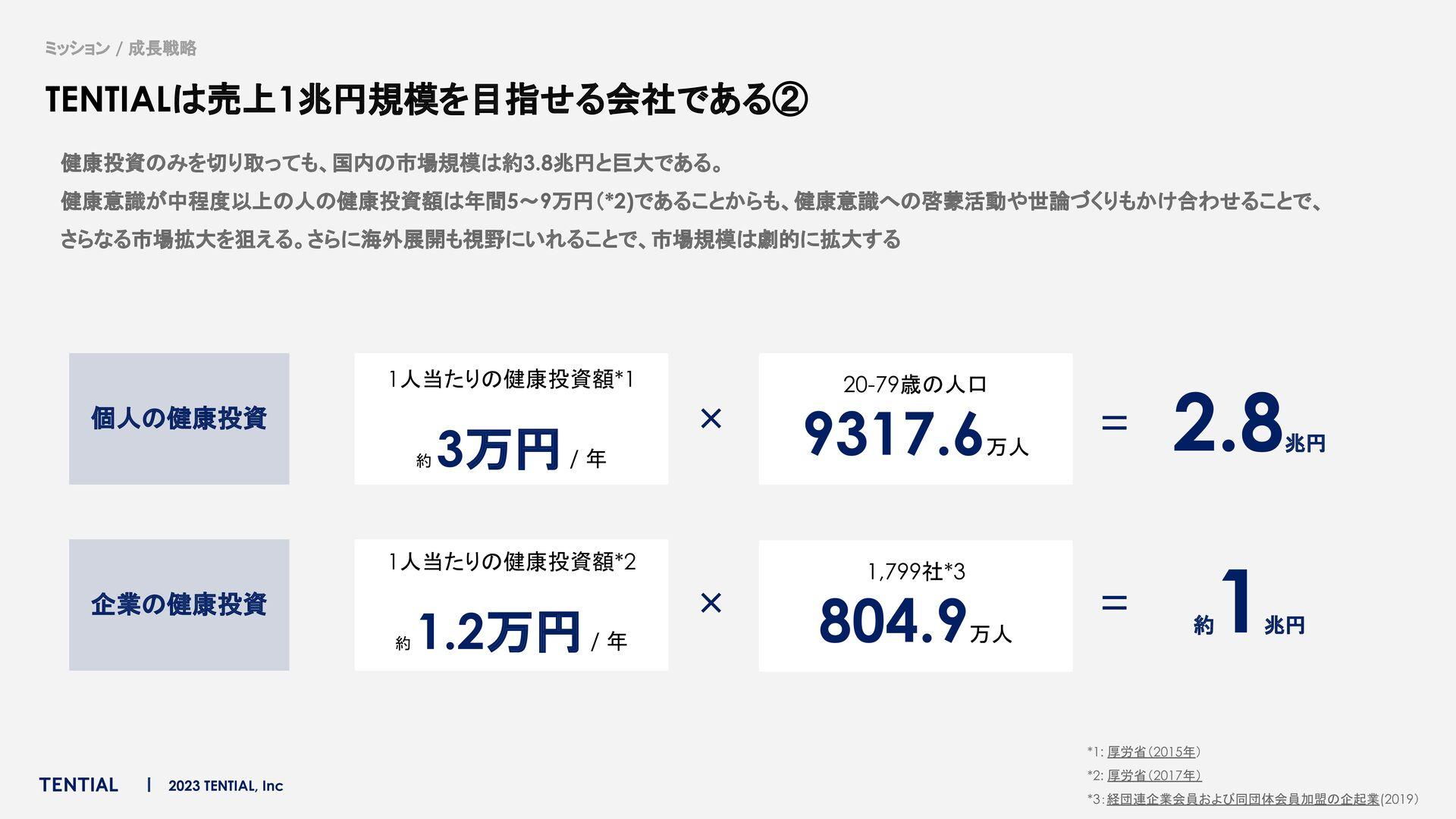 沿革 2018年2月 創業 シリーズA 資金調達 単月黒字 達成 通期売上高 昨対比10X 累...