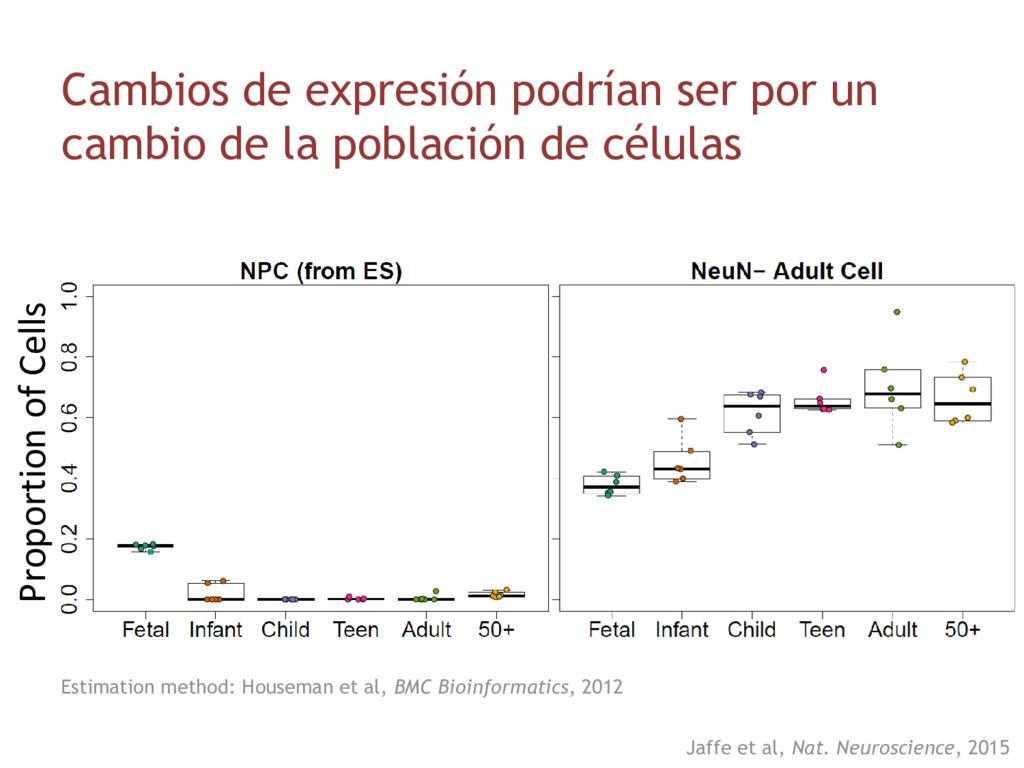 Proportion of Cells Cambios de expresión podría...