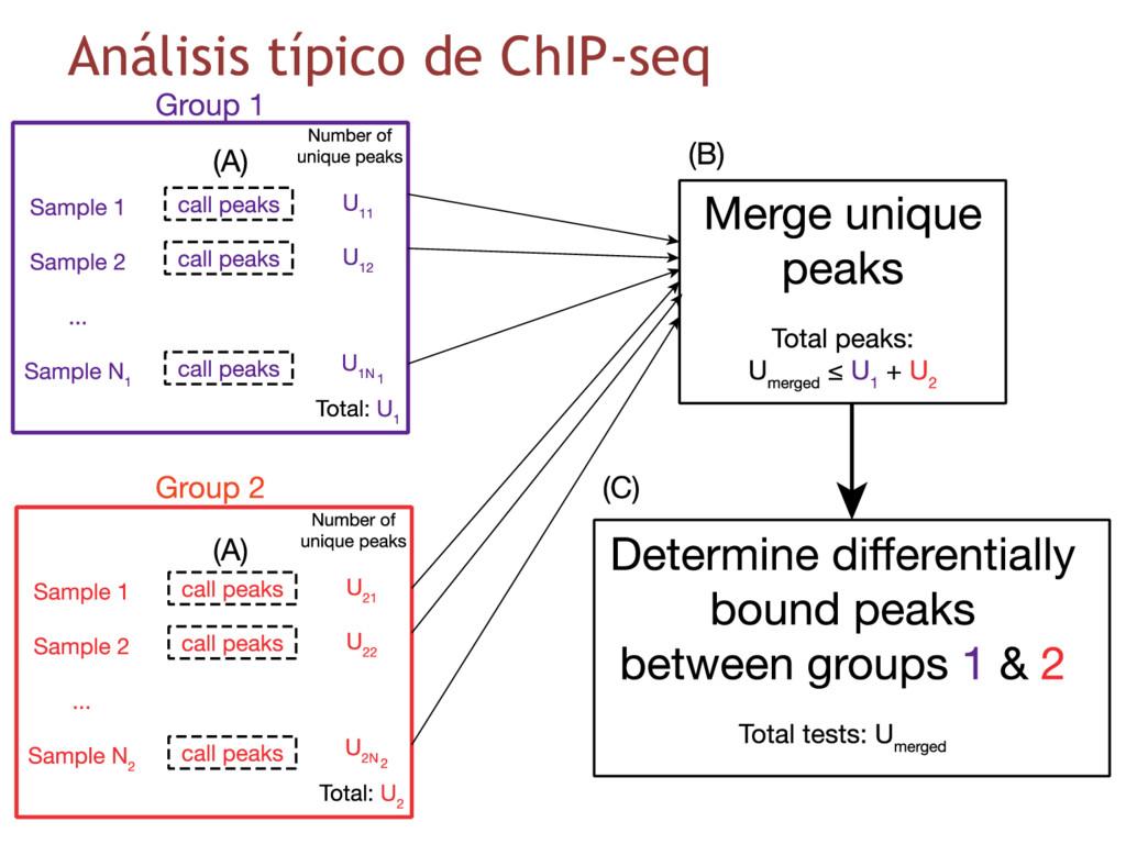 Análisis típico de ChIP-seq
