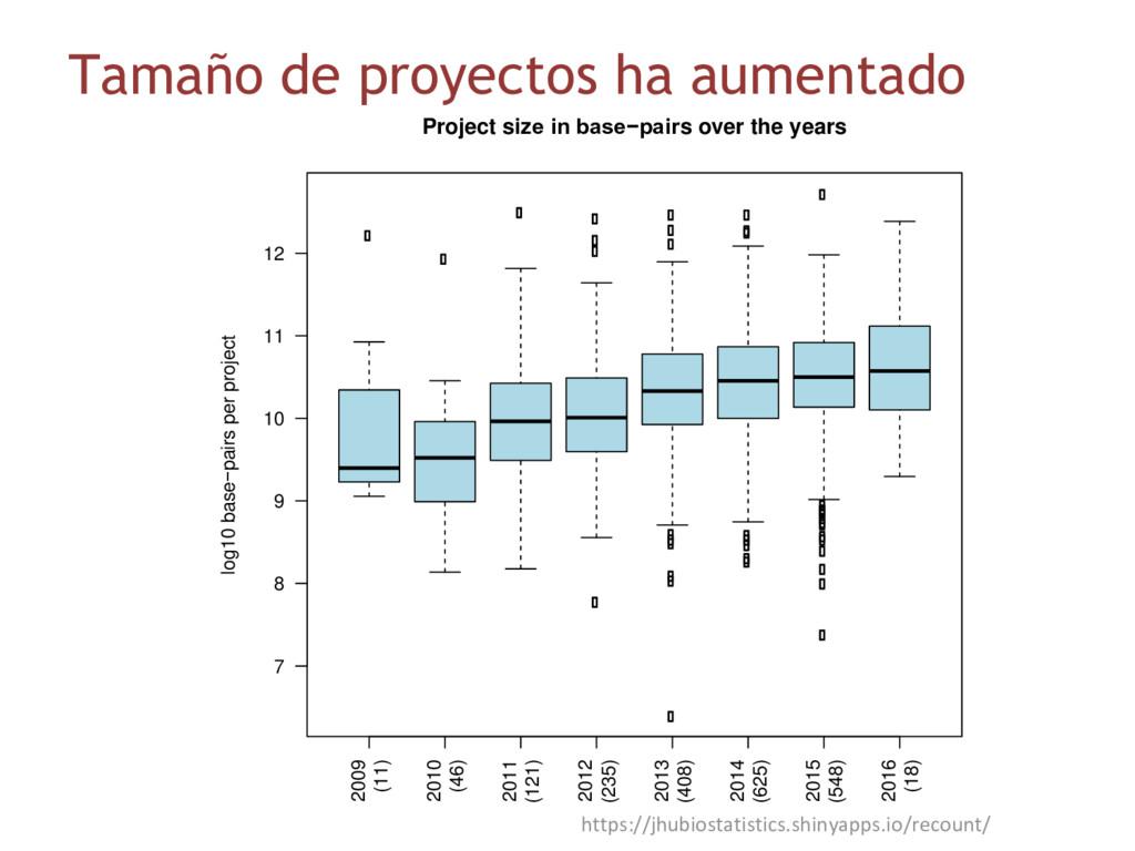 Tamaño de proyectos ha aumentado 2009 (11) 2010...
