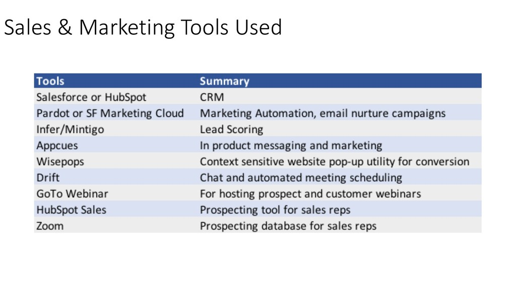 Sales & Marketing Tools Used