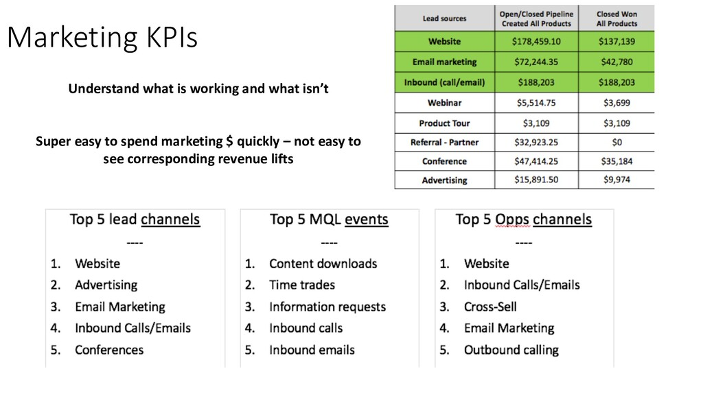 Marketing KPIs Understand what is working and w...