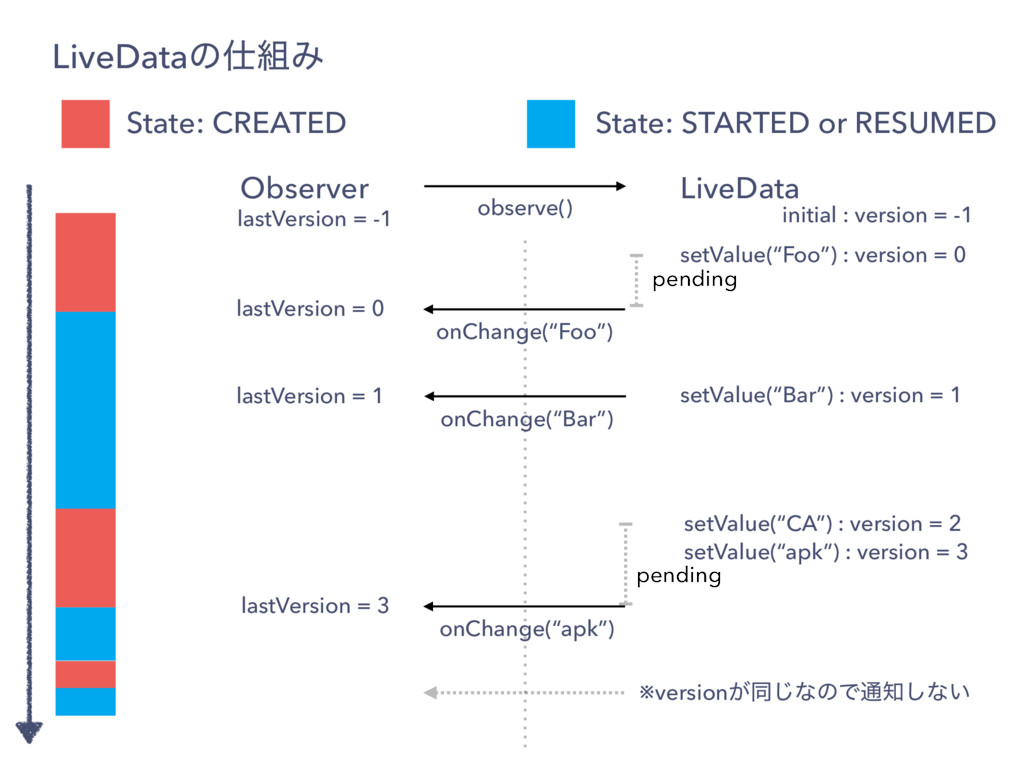 LiveDataͷΈ State: STARTED or RESUMED State: C...