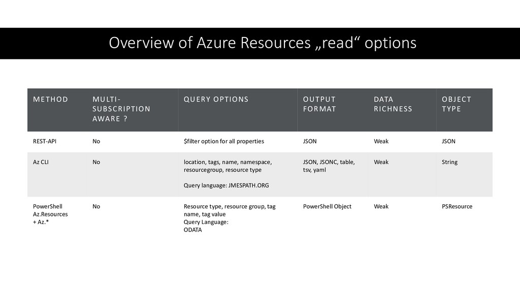 "Overview of Azure Resources ""read"" options METH..."