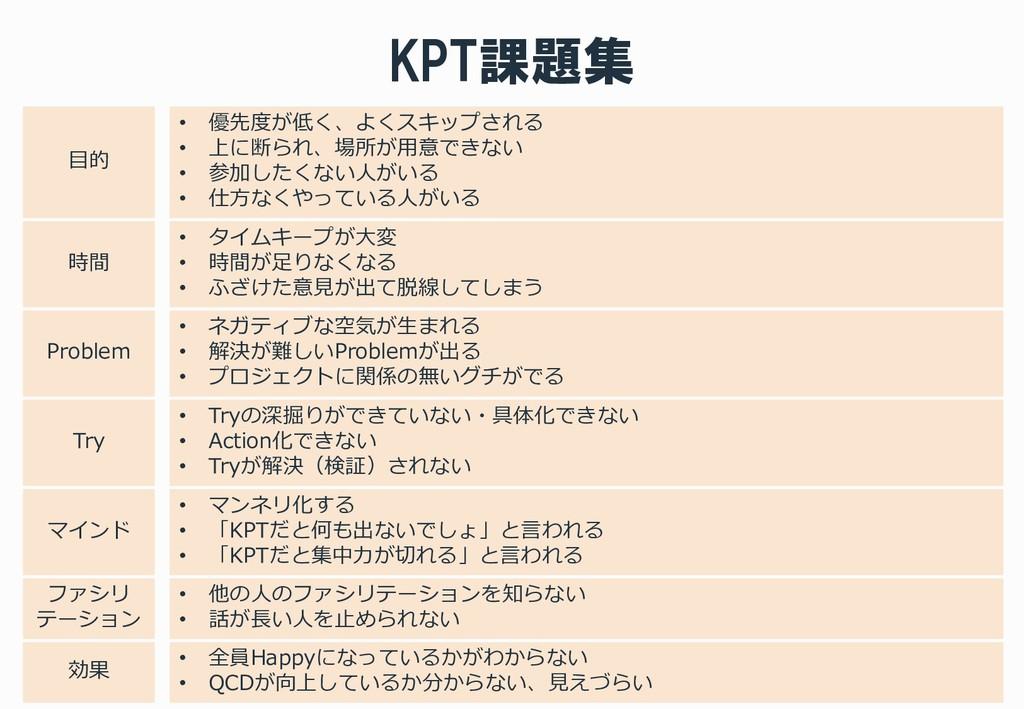 KPT課題集 • 優先度が低く、よくスキップされる • 上に断られ、場所が用意できない • 参...
