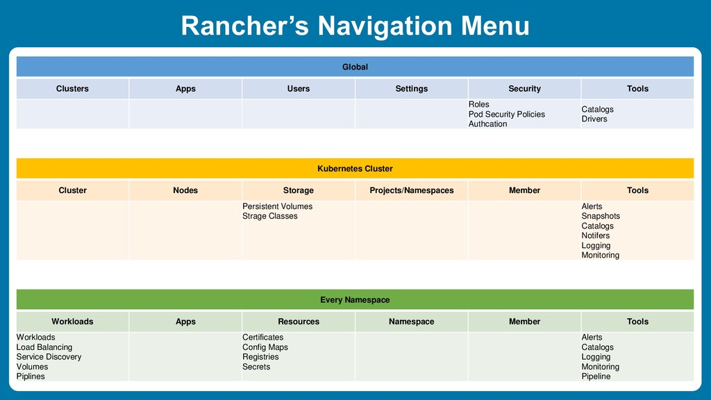 Rancher's Navigation Menu Global Clusters Apps ...
