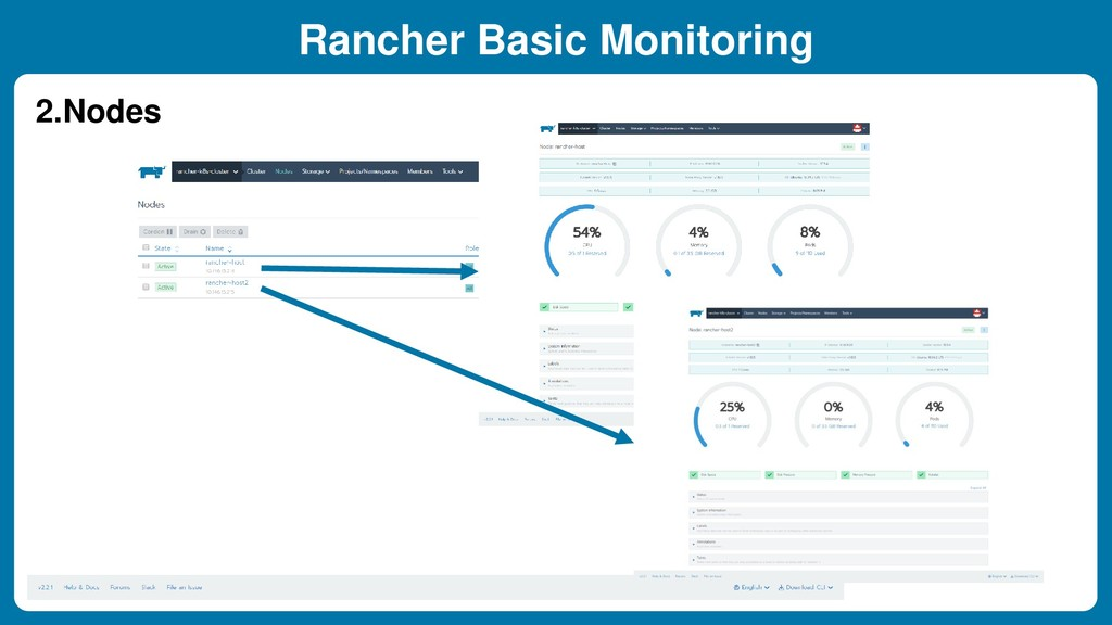 Rancher Basic Monitoring 2.Nodes