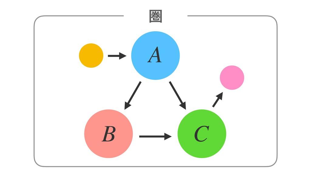 A B C ݍ