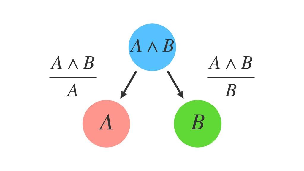 A ∧ B A B A ∧ B A A ∧ B B