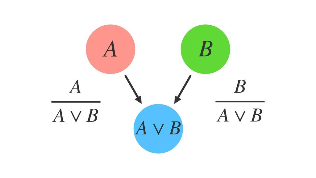 A ∨ B A B A A ∨ B B A ∨ B