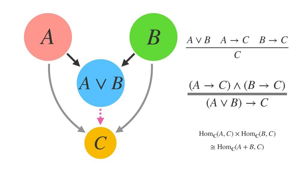 A B C A ∨ B (A → C) ∧ (B → C) (A ∨ B) → C A ∨ B...