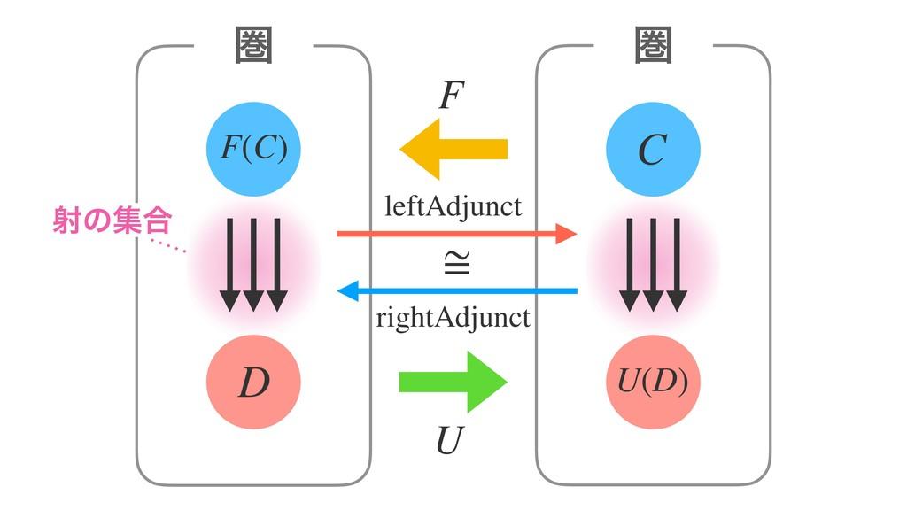 F(C) D ݍ F C ݍ U(D) ࣹͷू߹ U ≅ rightAdjunct leftA...