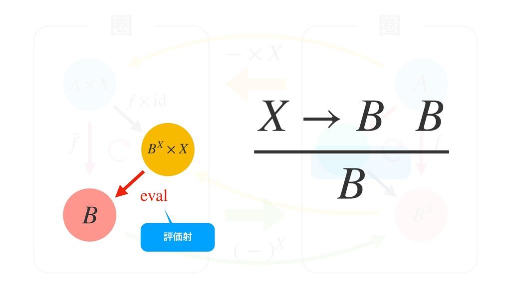 B BX × X eval A × X − × X ( − )X A BX f f f × i...