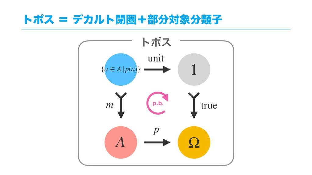τϙεʹσΧϧτดݍʴ෦ରྨࢠ {a ∈ A|p(a)} A τϙε Ω true ...