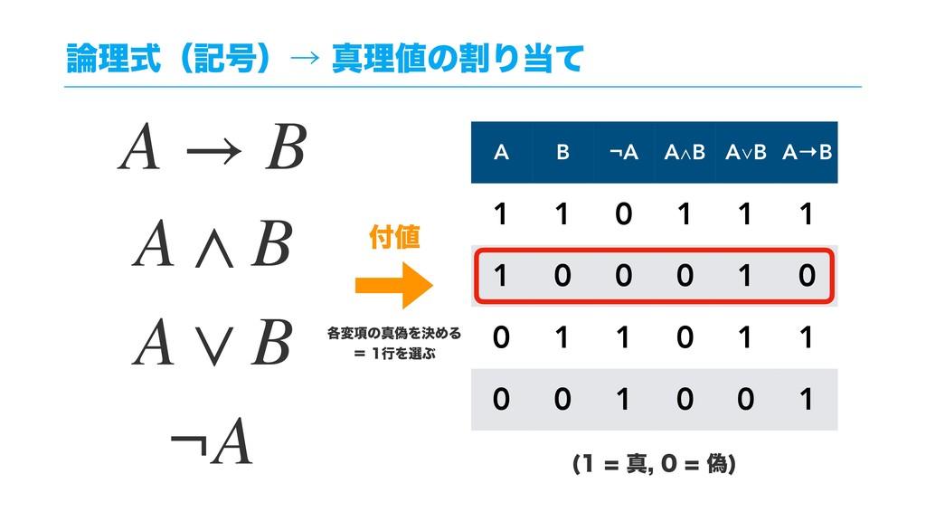 ཧࣜʢه߸ʣˠਅཧͷׂΓͯ A B ¬A A∧B A∨B A→B 1 1 0 1 1 ...