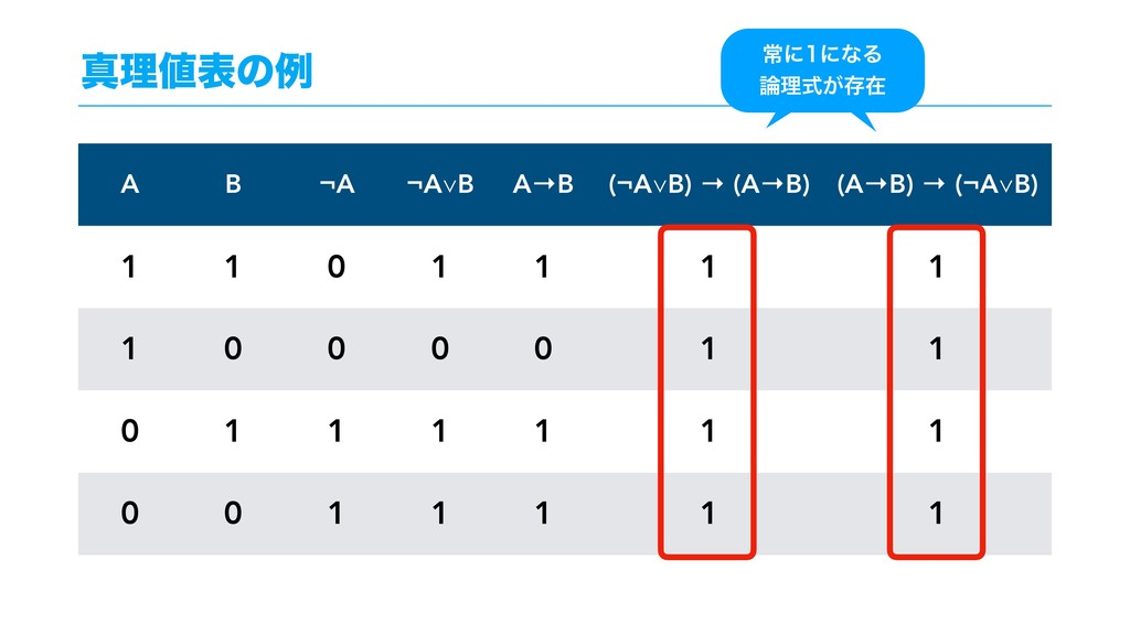 ਅཧදͷྫ A B ¬A ¬A∨B A→B (¬A∨B) → (A→B) (A→B) → (...