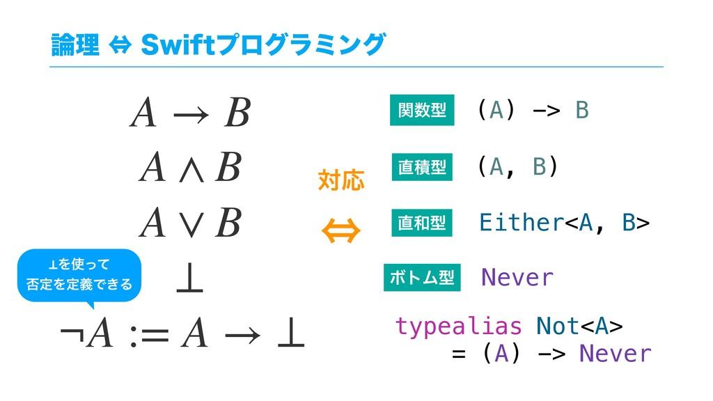 ཧ˱4XJGUϓϩάϥϛϯά A → B A ∧ B A ∨ B ¬A := A → ⊥...