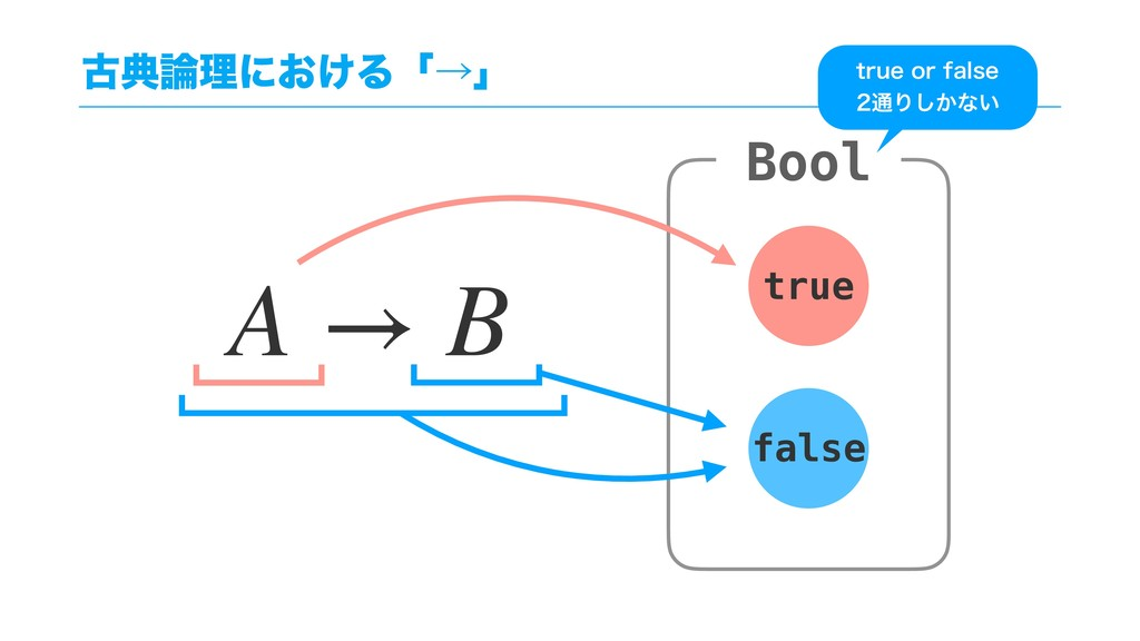 ݹయཧʹ͓͚Δʮˠʯ A → B Bool true false USVFPSGBMTF...
