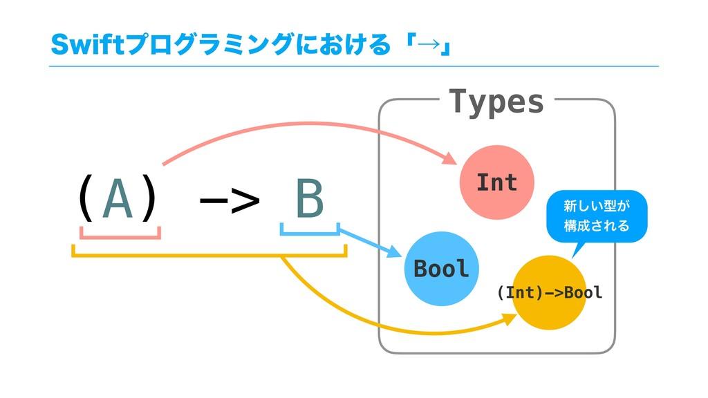 4XJGUϓϩάϥϛϯάʹ͓͚Δʮˠʯ Types Int Bool (A) -> B (In...