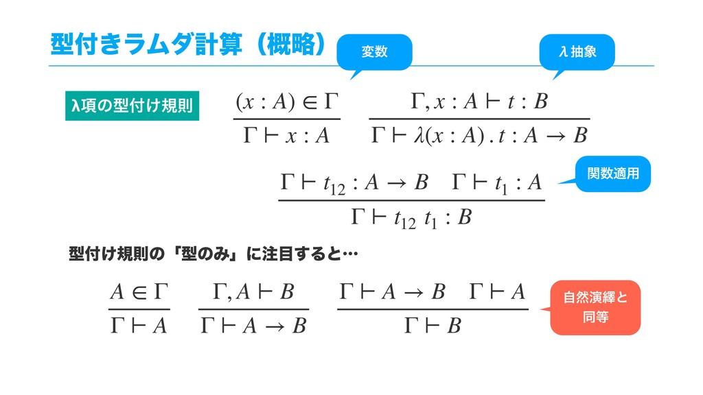 ܕ͖ϥϜμܭʢུ֓ʣ A ∈ Γ Γ ⊢ A Γ, A ⊢ B Γ ⊢ A → B Γ ⊢...
