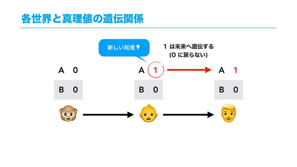 ֤ੈքͱਅཧͷҨؔ    A 0 B 0 A 1 B 0 A 1 B 0 ະདྷҨ...